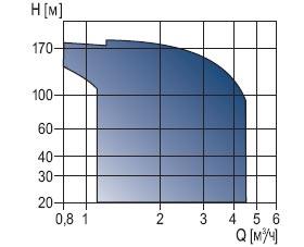 Hydro Solo FS предназначен для поддержания давления воды в системах спринклерного пожаротушения Hydro Solo FS (жокей-насос) : По