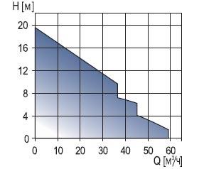Комплектные канализационные насосные установки MULTILIFT (M,…