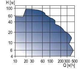 Консольный насос Grundfos