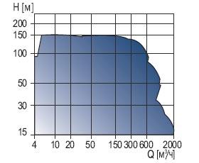 Консольно-моноблочный насос NK, NKG немецкого производителя Grundfos